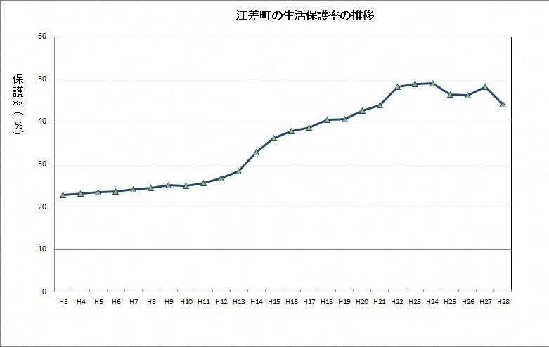 生活保護率の推移