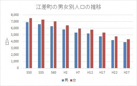 男女別人口の推移