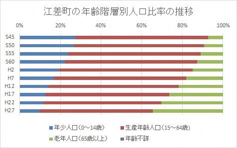 年齢階層別人口比率の推移