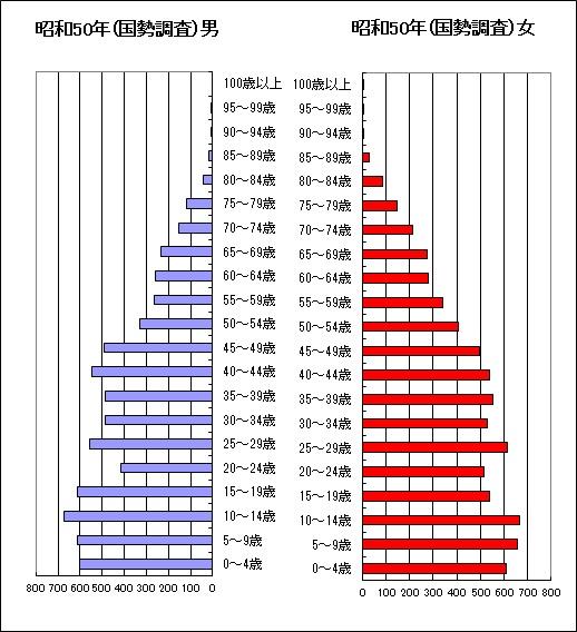昭和50年国勢調査