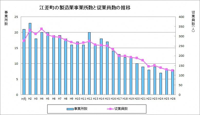 製造業事業所数と従業員数の推移